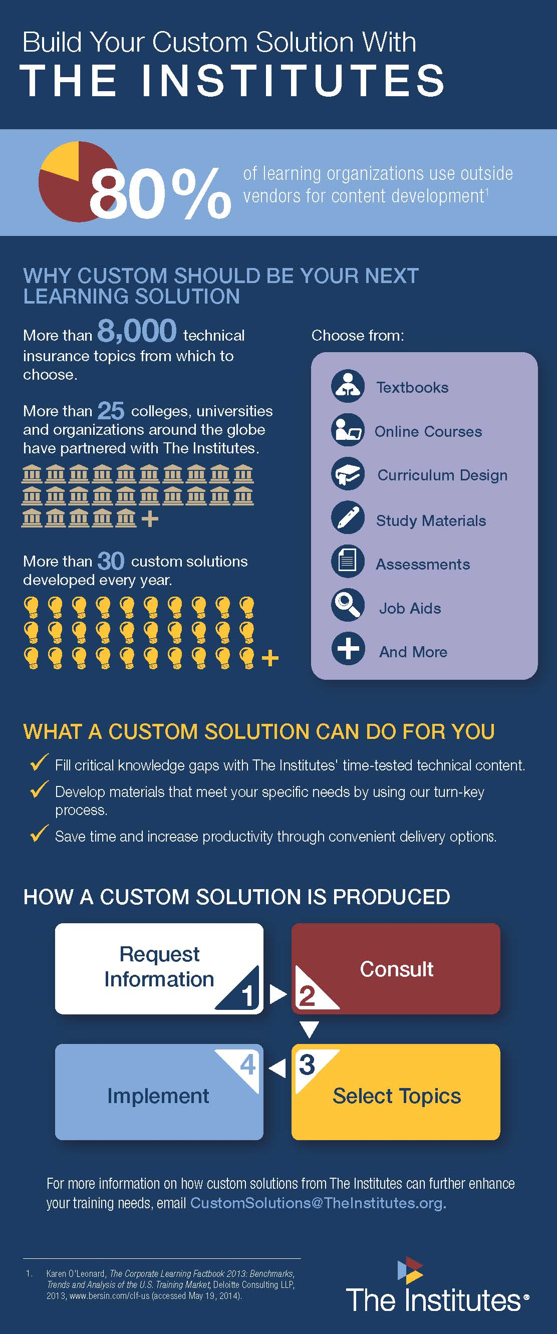 Custom Solutions From The Institutes